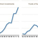 P&I growth-of-hedge-fund-assets 10 yrs to Sep 12