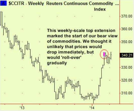 reuters comm index Apr 14