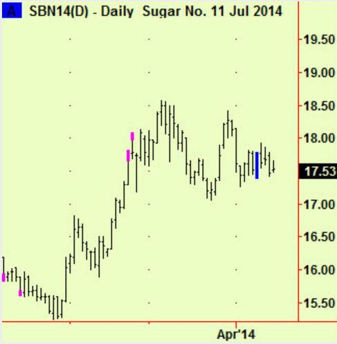 reuters sugar daily Apr 14