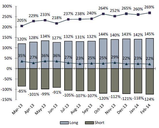 Cliffwater long short credit exposures