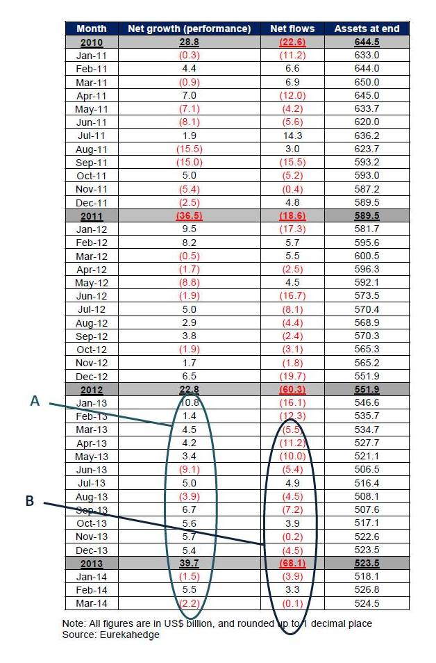 FoF asset flows Eurekahedge March 2014 annotated