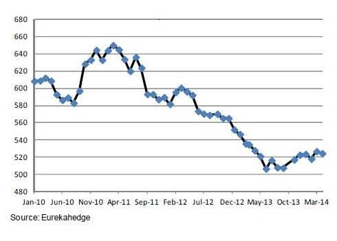 FoF asset flows Eurekahedge March 2014 small