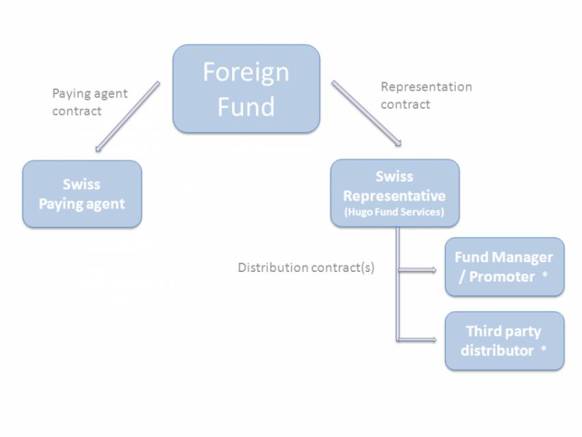 HUGO Distribution-process- PNG