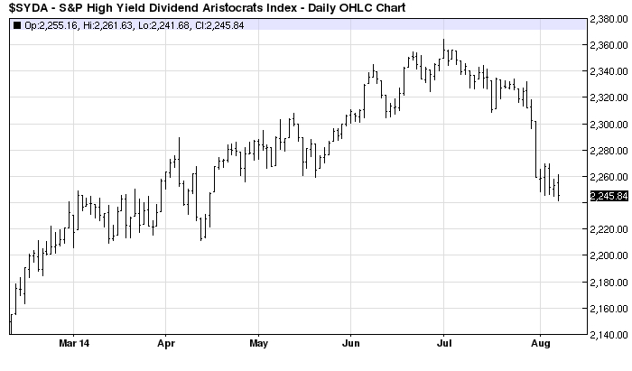 High_Yield_Index_Aug_2014