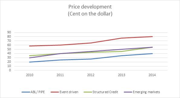 Cattegatt price changes