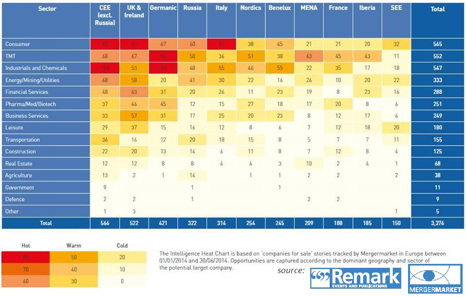 M&A heatmap 2H 2014