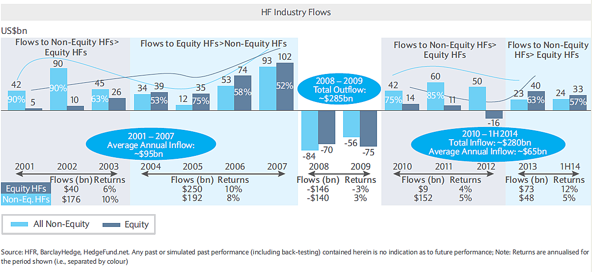 Barclays_Equity_Hedge_v_Non-Equity_Flows