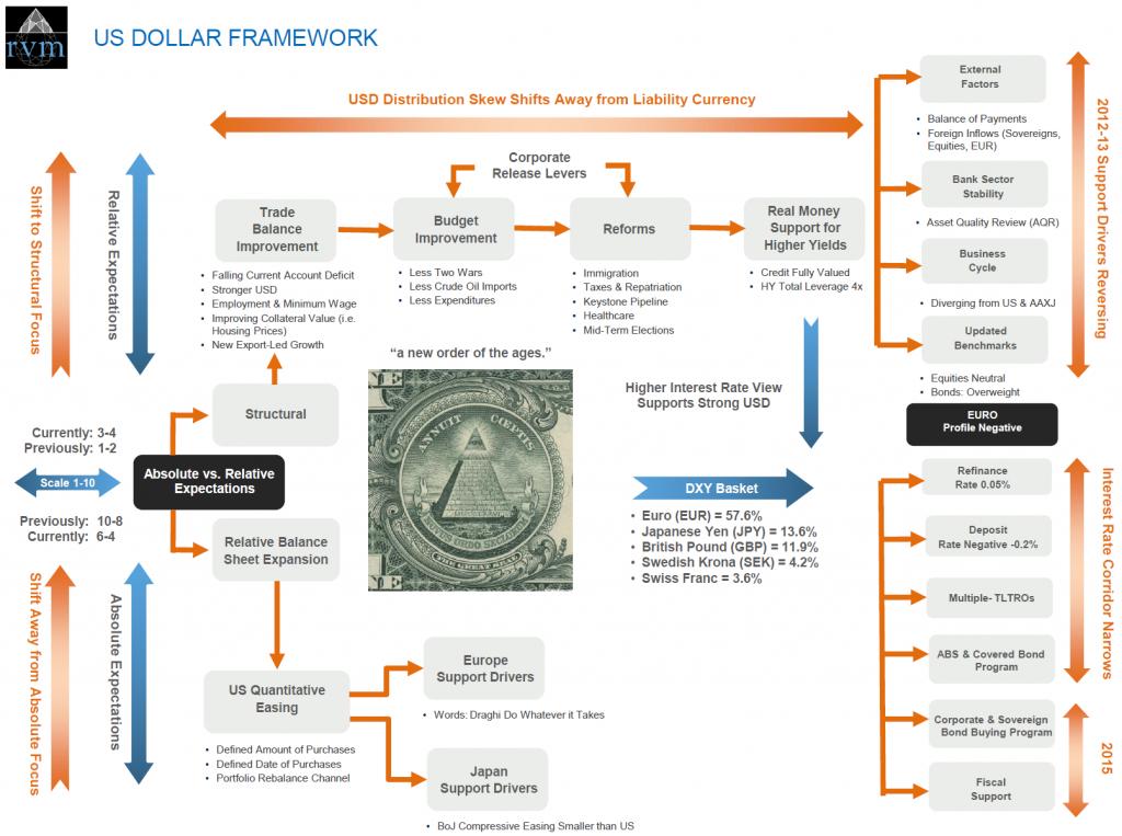 USD Framework
