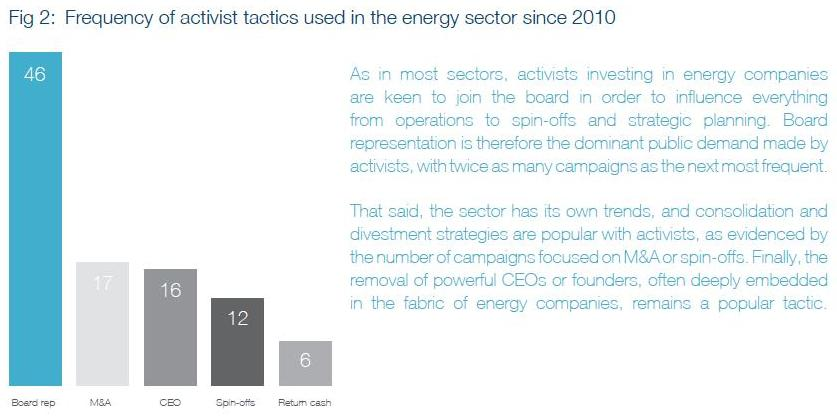 energy activists fig 2