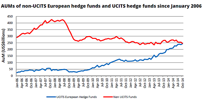 UCITS_v_Non-UCITS_Euro_HFs