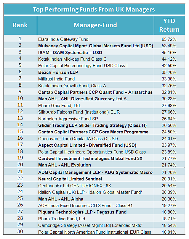UK_Top_funds_YTD_2014