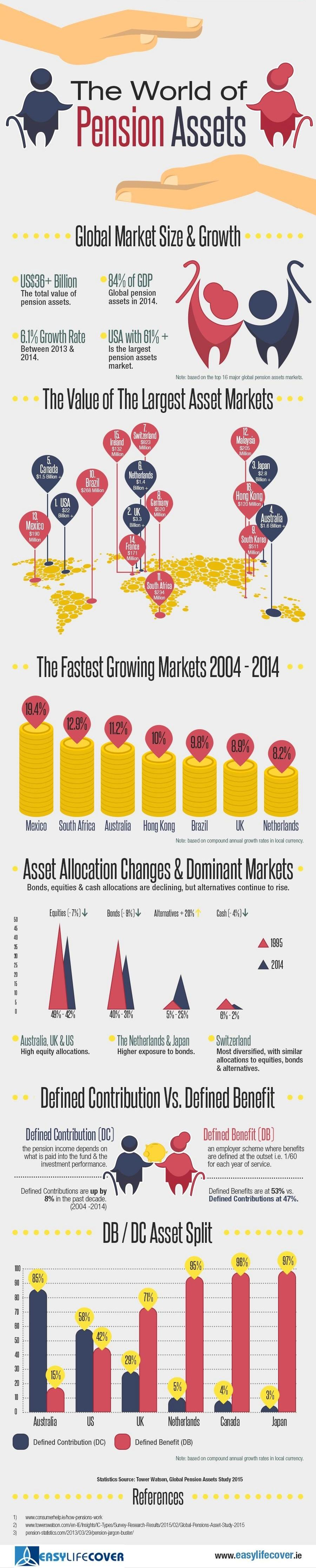 Pension-Assets-Infographic