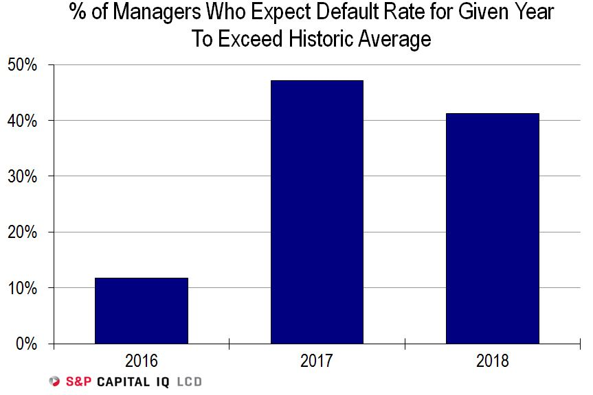 leveraged-loan-default-expectations