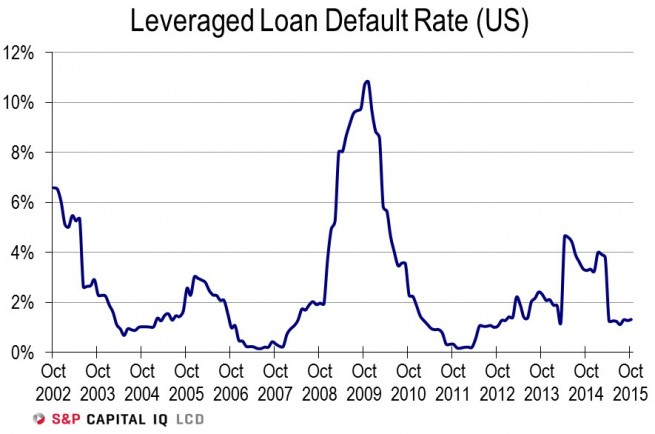 leveraged-loan-default-rate