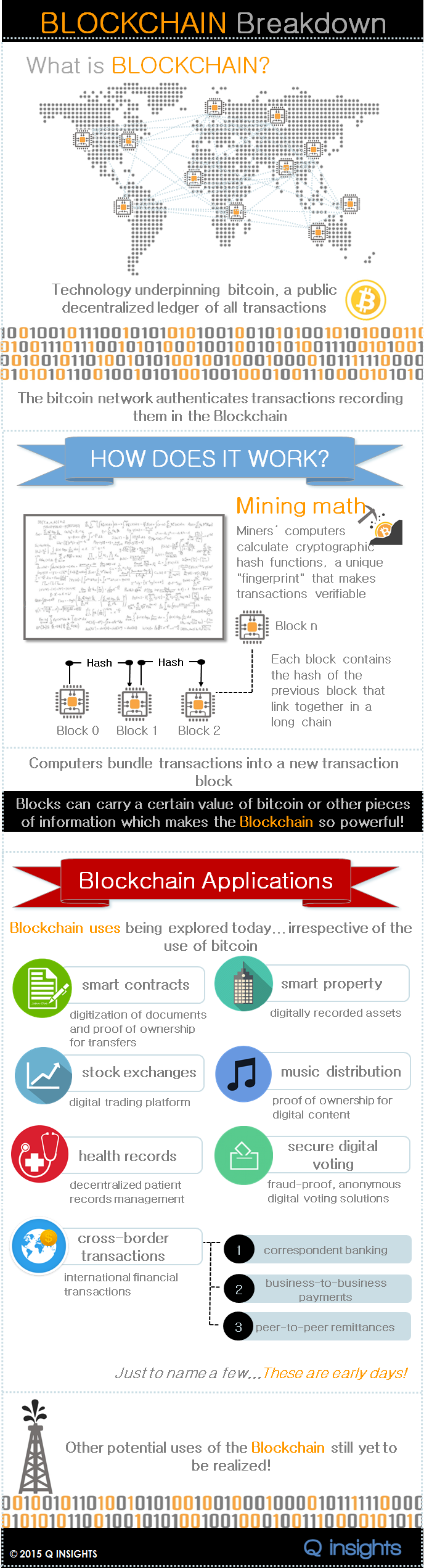 Blockchain-Infographic-2015-Q-INSIGHTS