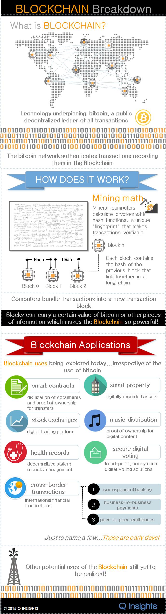 Blockchain-Infographic-2015-Q-INSIGHTS