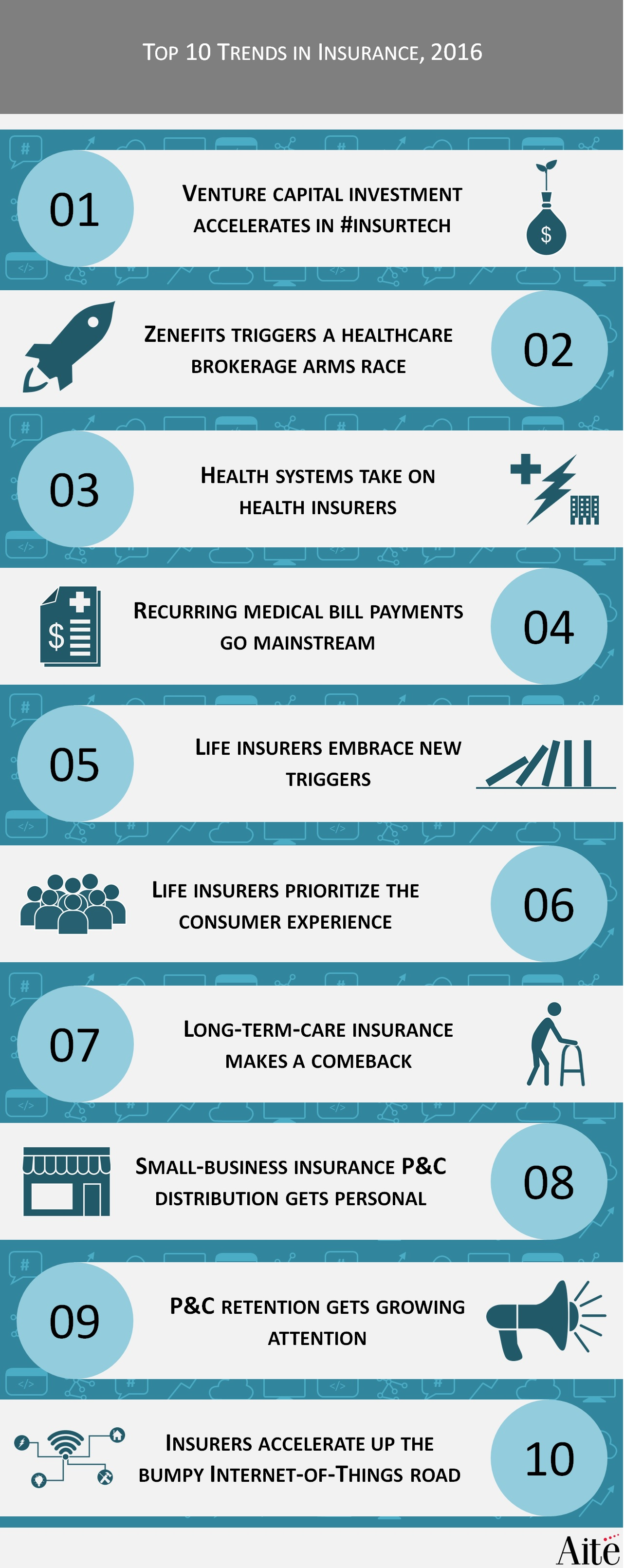 Top 10 Trends in INS 20160113 AITE