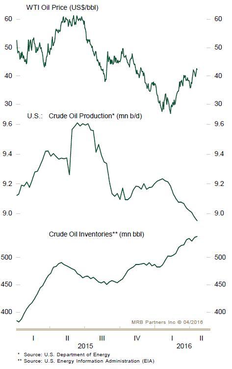 MRB oil graphic April jpg