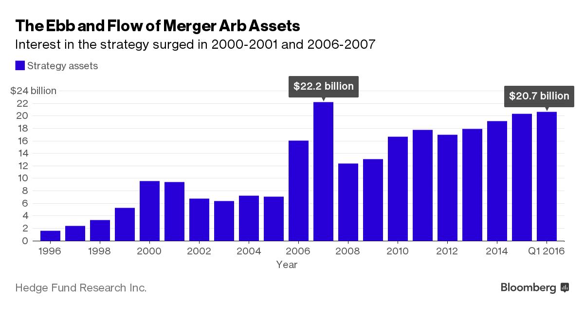 merger arb