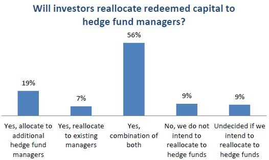 US Investors Still Expected To Determine Hedge Fund Industry