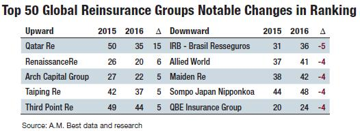 am-best-hf-reinsurers-third-point-re-jpeg