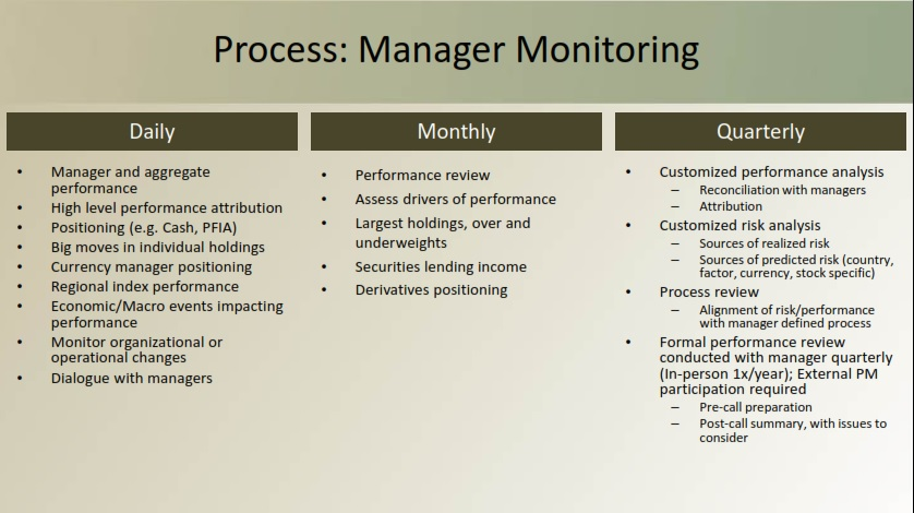 florida-state-board-of-admin-manager-monitoring-process