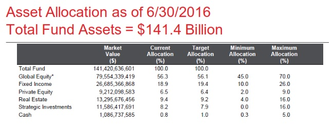 florida-state-board-of-admin-asset-allocation-bands