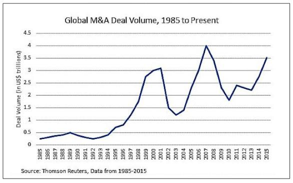 global-ma-deals