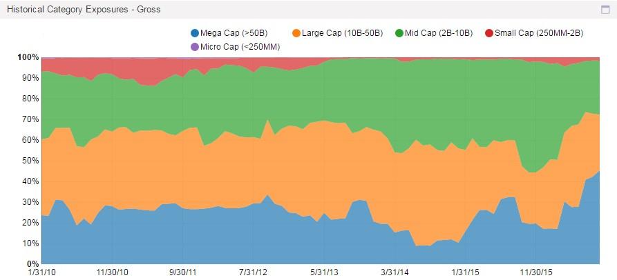 Market Cap Exposure