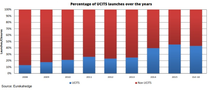perecentage-of-launches-in-ucits
