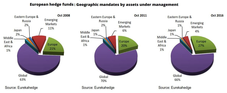 Euro HF Indy Geog Mandates to 2016