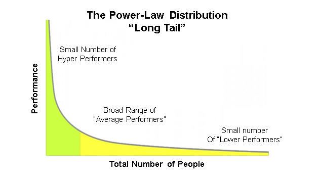 power-law distribution 2