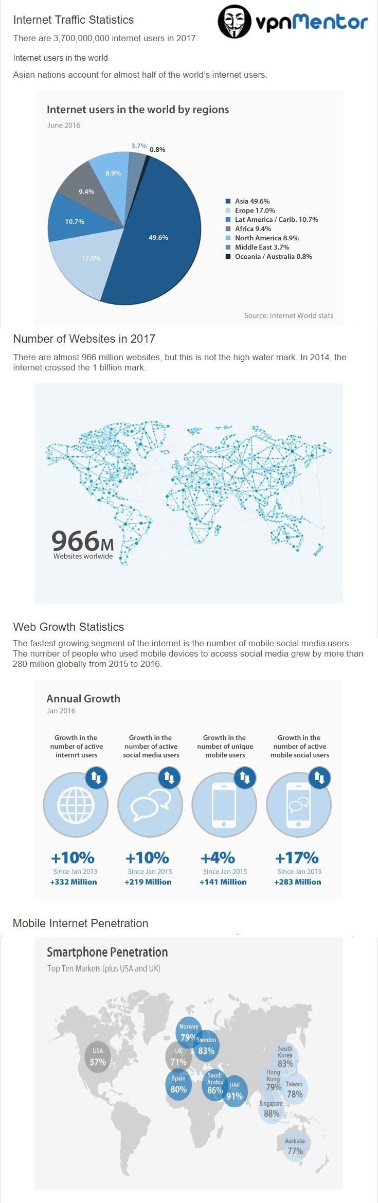 internet infographic 1