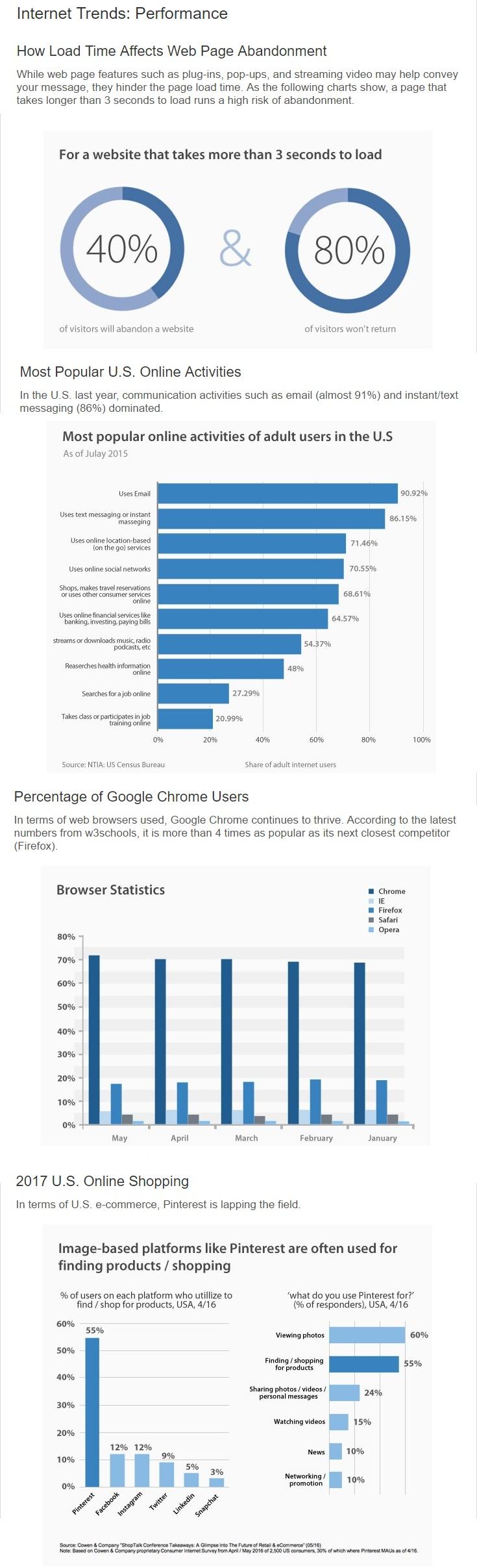 internet infographic 3