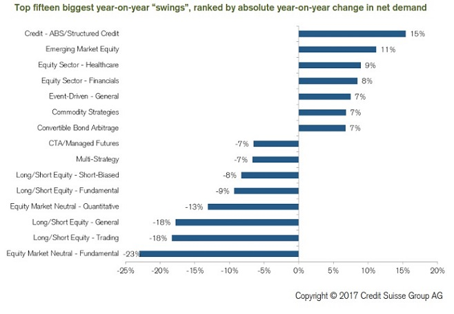 CreditSuisse Survey swings in demand by strategy