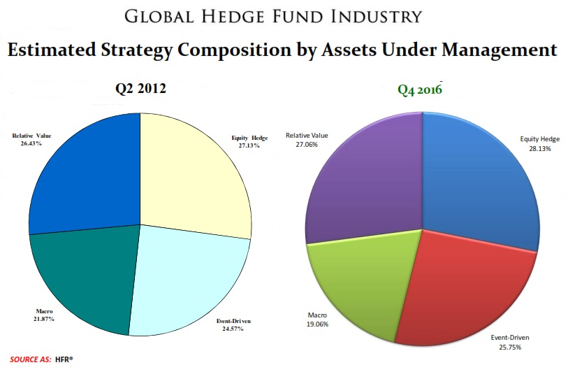 HF Industry Strategy Composition 2012 and 2016