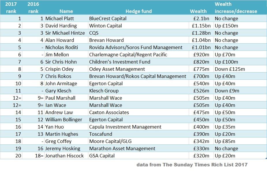 HF Rich List 2017