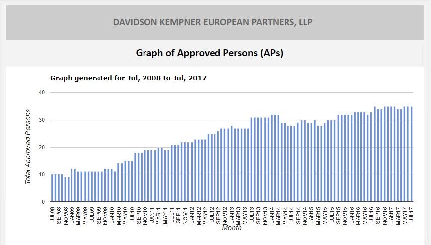 Davidson Kempner APs