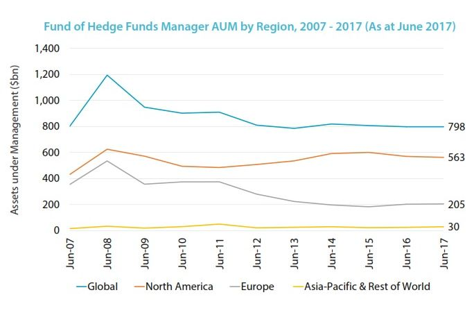 FOF Consolidation AUM by region time series 3