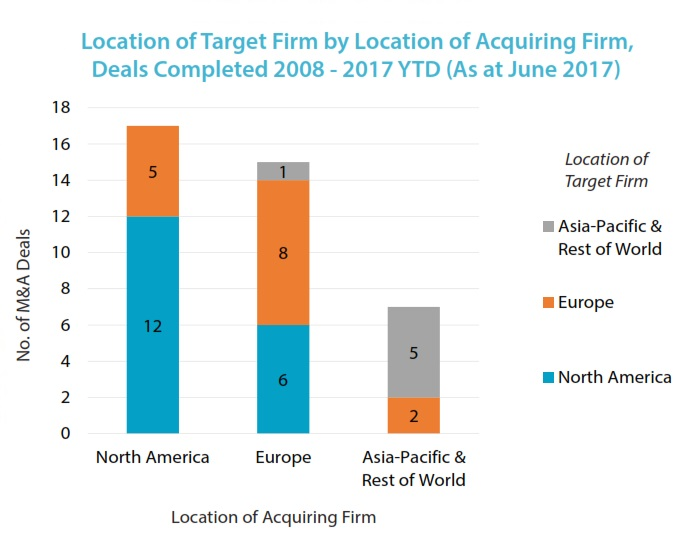 FOF Consolidation location of acquiring firms 5