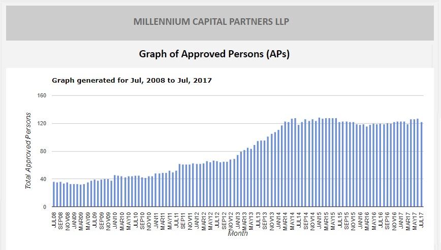 Millenium APs