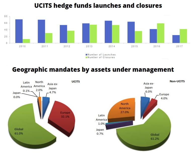 UCITS 2