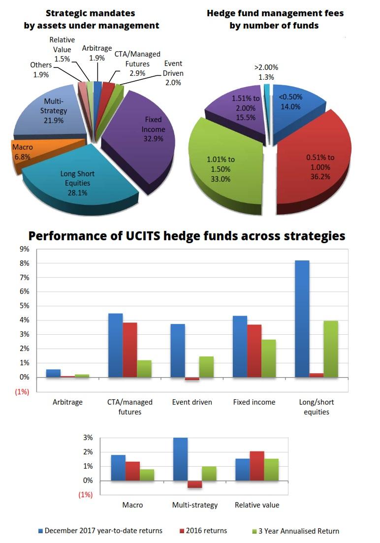 UCITS 4