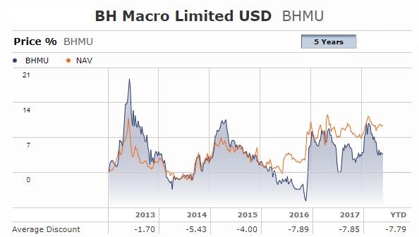 BH Macro Price NAV