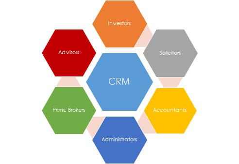 CRM hedgefund1