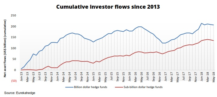 flows to May 2018 by fund size