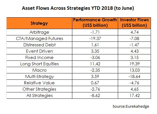 June YTD Flows