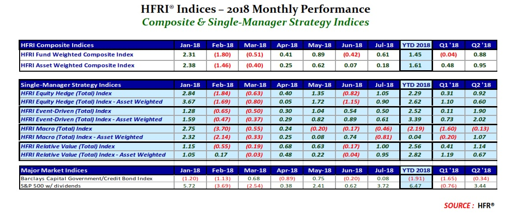 HFR indices July 2018