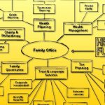 Family Office and HFs Yellow