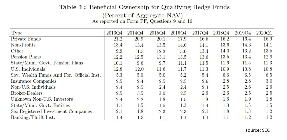 beneficial ownership of HFs
